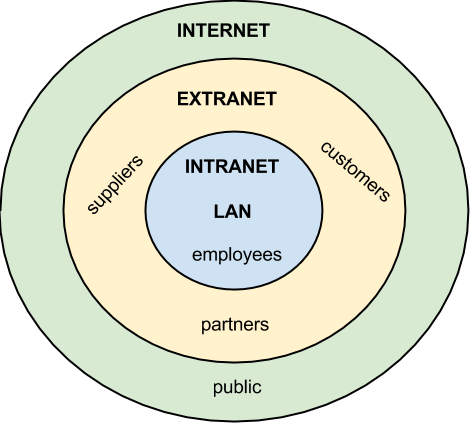Intranet Extranet Diagram