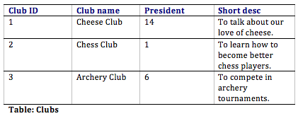 Student clubs table with sample data