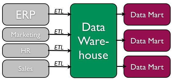 Data warehouse process (top-down)