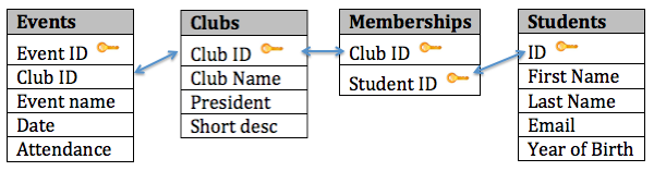 Student Clubs database diagram