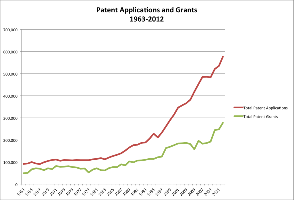 Increase in patent applications 1963-2012 (data US Patent and Trademark Office)