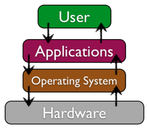 Diagram of software layers: user applications operating system hardware