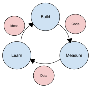 Image showing Lean methodology process