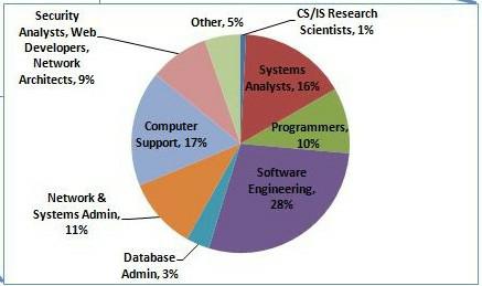 Pie chart showing U. S. Bureau of Labor Statistics - 2020 Projections