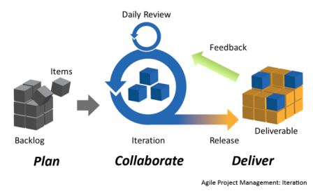 Image showing the Agile methodology
