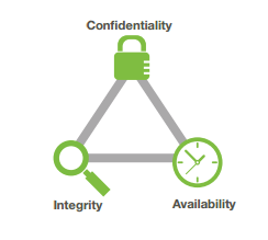 Diagram of the security triad