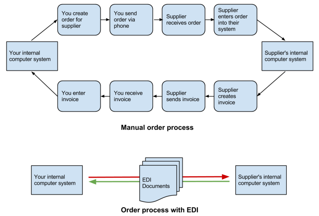 Comparison of process with and without EDI