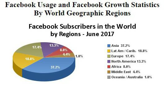 Facebook usage pie chart