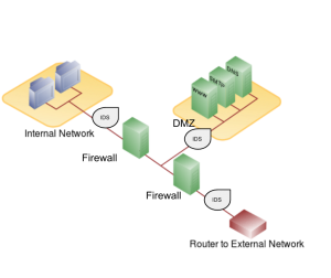 Diagram of a network configuration with firewalls, a router, and a DMZ.