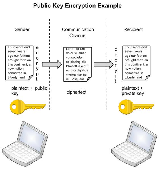 Example of public key encryption
