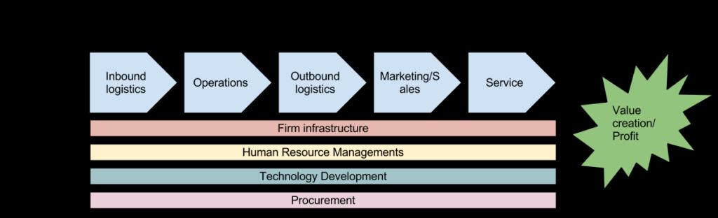 Diagram of Porter's Value Chain