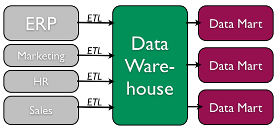 Data Warehouse Process diagram