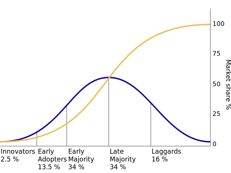 Chart showing the adoption rates of different types of users