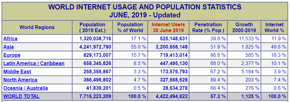 Image of table of Internet World Stats. Full table available at https://www.internetworldstats.com/stats.htm
