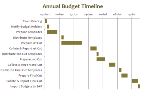 Screen shot of a Gantt chart