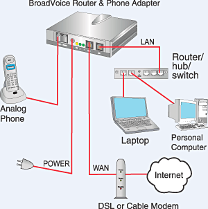 Diagram of VoIP communication