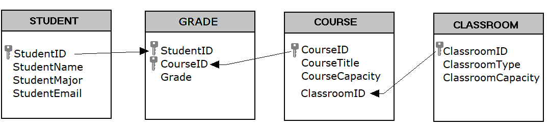 Tables of the student database