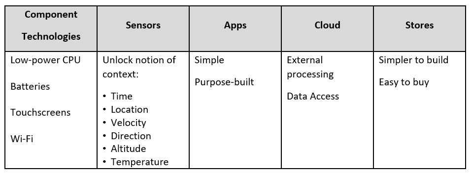 Summary table showing how mobile application development differs from traditional development.