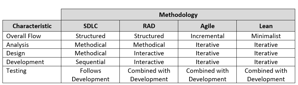 Comparisons of software development methodologies